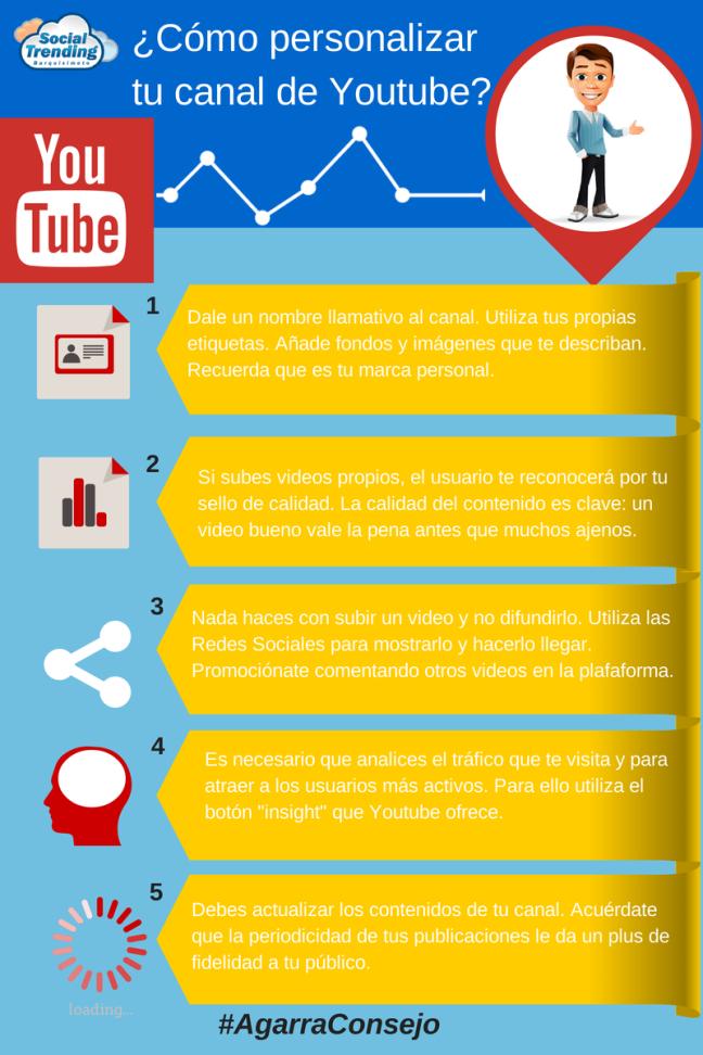 ¿Cómo personalizar tucanal de Youtube- (1)