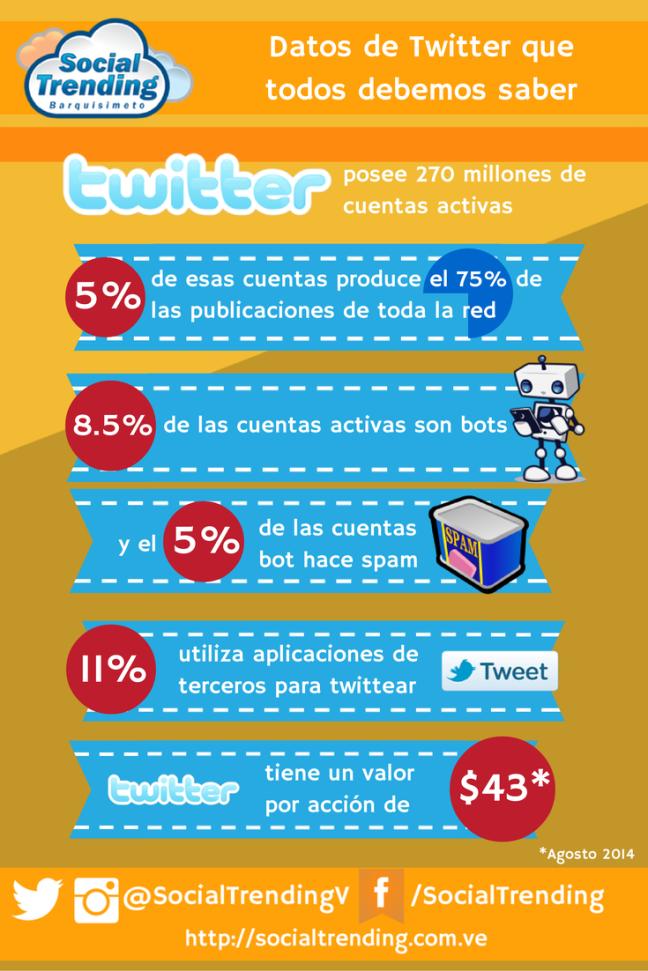 Datos de Twitter 2014
