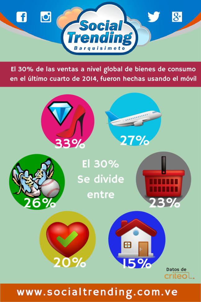 e-Commerce desde el smartphone